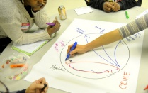 participants using markers to draw relationships between food access and urban environment.