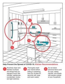 COVID info graphic for kitchen shows high-touch surfaces for cleaning and guidelines for food.