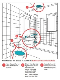 COVID info graphic for bathroom highlights high-touch surfaces.