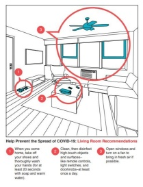 COVID info graphic for living room shows high-touch surfaces and fan for air circulation; shoes near door highlighted to advise removal of shoes upon entry.